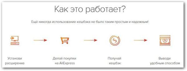 Кэшбэк (cashback) на Aliexpress